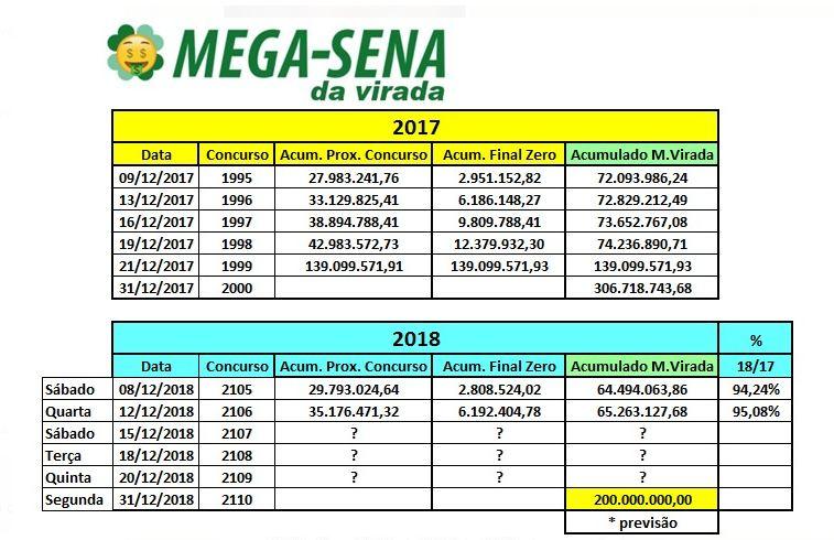 13.12 MEGA DA VIRADA.JPG